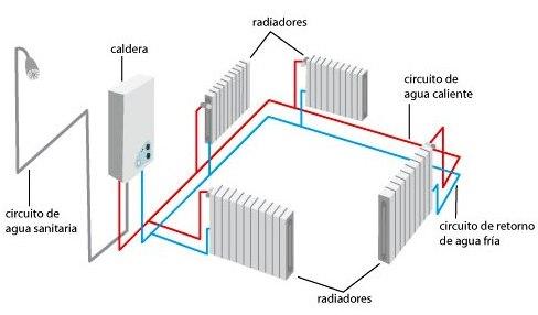 Instalaciones envima s l - Radiadores para gas natural ...