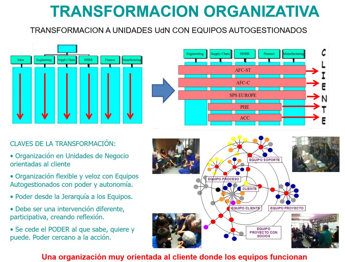 transformacionorganizativa_1png