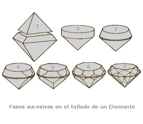 Pag 01 fases-de-tallado-de-diamantesjpg