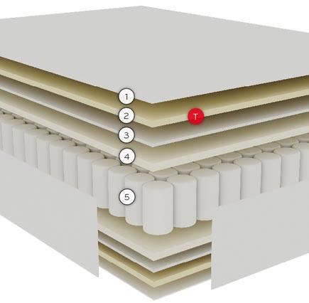 colchon-pikolin-sensium-capasjpg