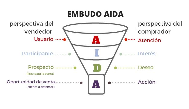 metodo AIDA 2jpg
