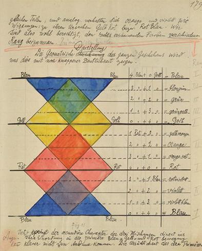 Los cuadernos de Paul Klee sobre su ensenanza en Bauhaus disponibles ahora online _ Plataforma Arquitectura-1jpg