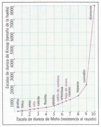 Escala de mohsjpg